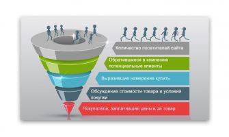 Обратная воронка: эффективность интернет-маркетинга за 7 формул