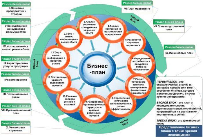 Бизнес-план. Методика составления