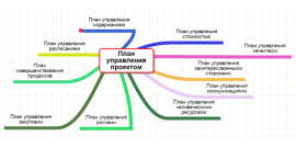 Идеальный план управления проектом от пяти экспертов