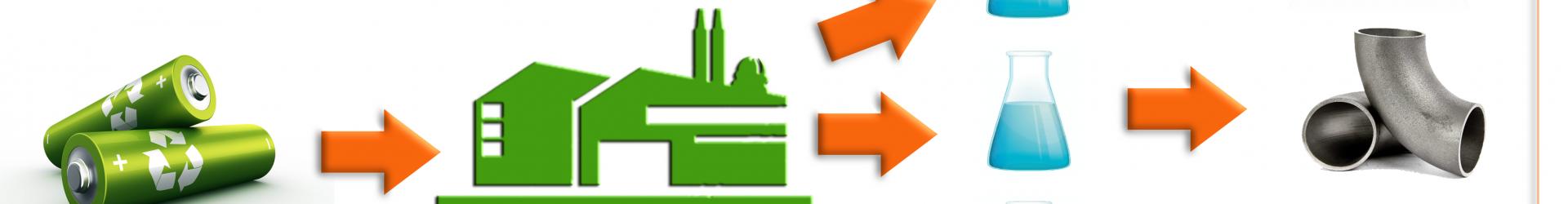 Бизнес идея: Утилизация батареек