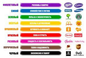 Психология цвета. Манипулирование словами.