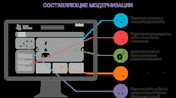 8 верных признаков того, что ваш сайт нуждается в модернизации