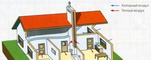 Бизнес идея: Вентиляция частного дома